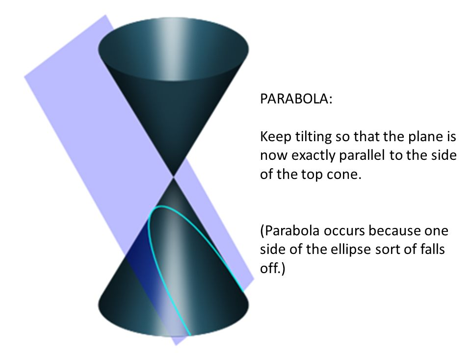PARABOLA: Keep tilting so that the plane is now exactly parallel to the side of the top cone.