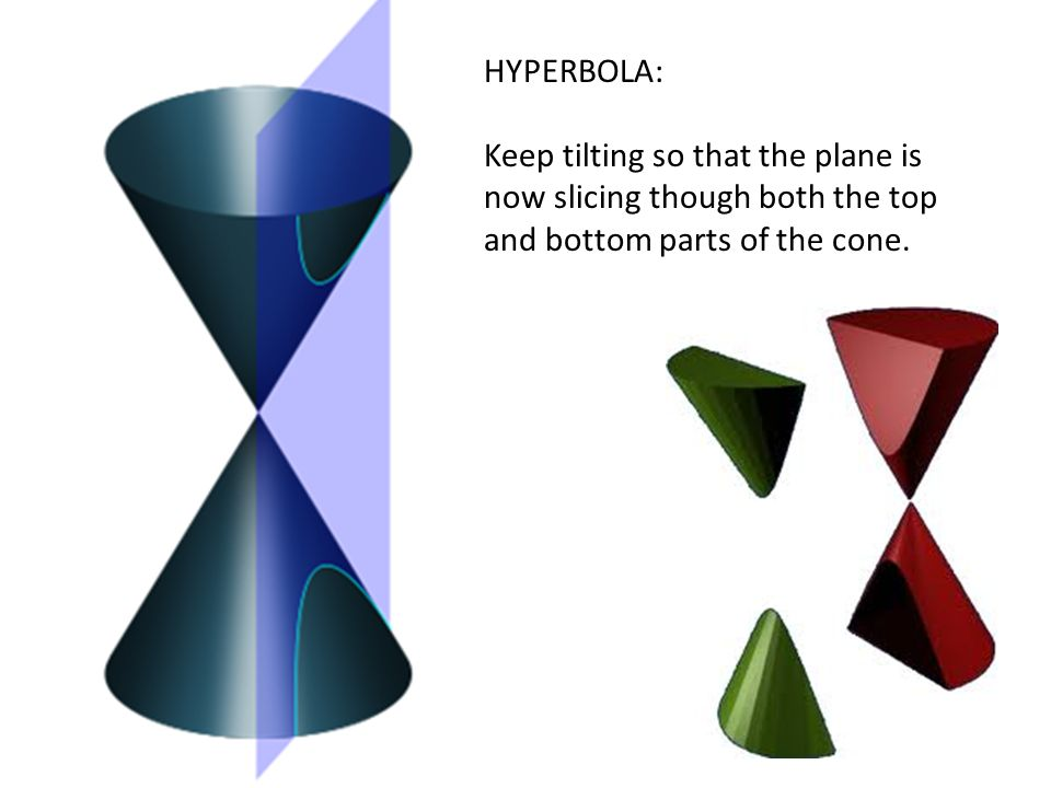 HYPERBOLA: Keep tilting so that the plane is now slicing though both the top and bottom parts of the cone.