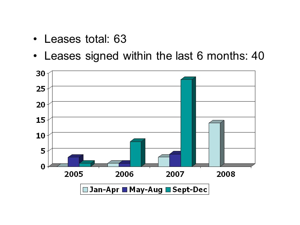 Leases total: 63 Leases signed within the last 6 months: 40
