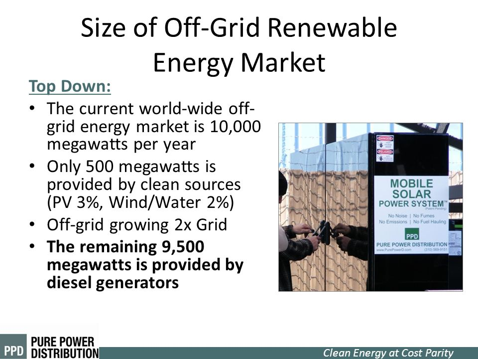 Size of Off-Grid Renewable Energy Market
