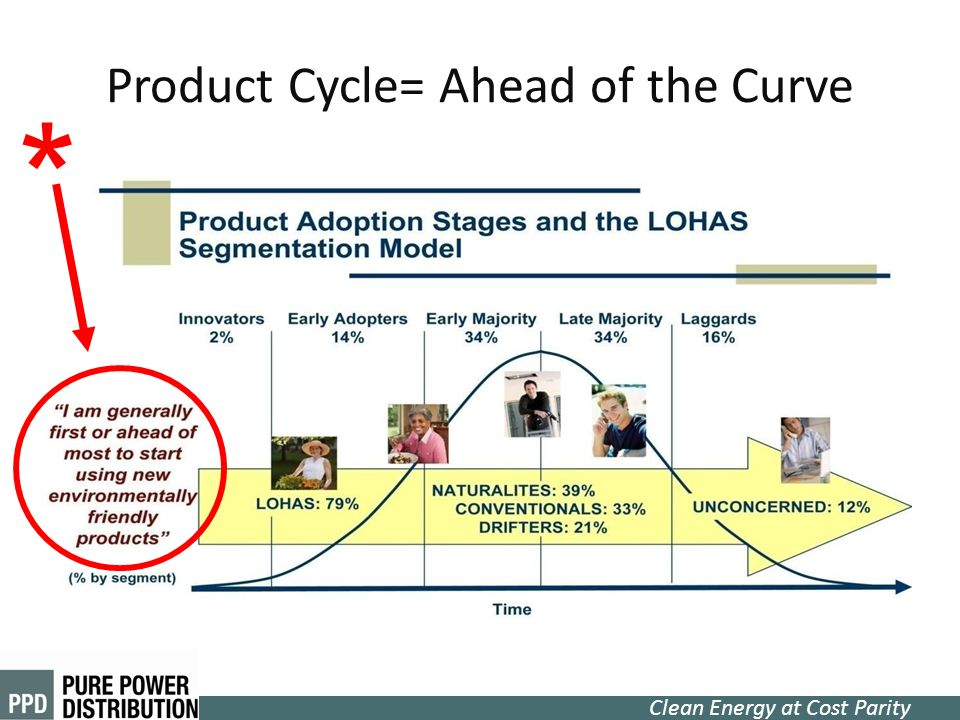 Product Cycle= Ahead of the Curve