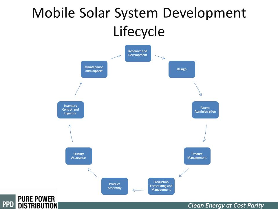 Mobile Solar System Development Lifecycle