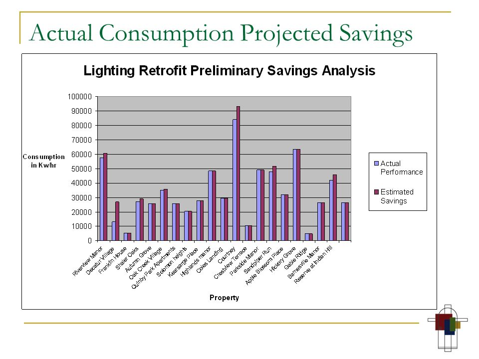 Actual Consumption Projected Savings
