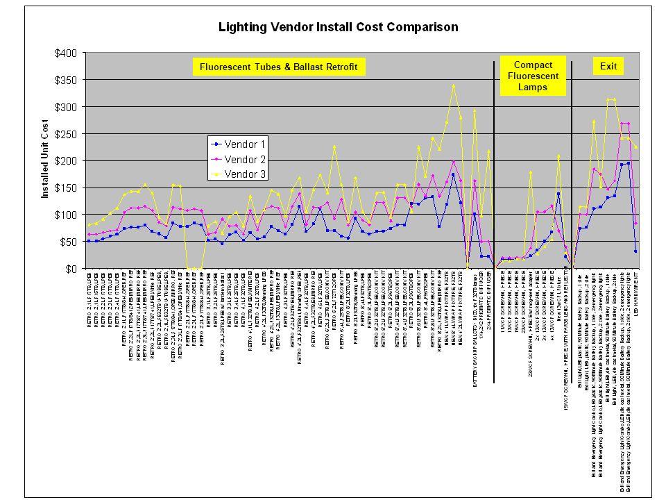 Fluorescent Tubes & Ballast Retrofit