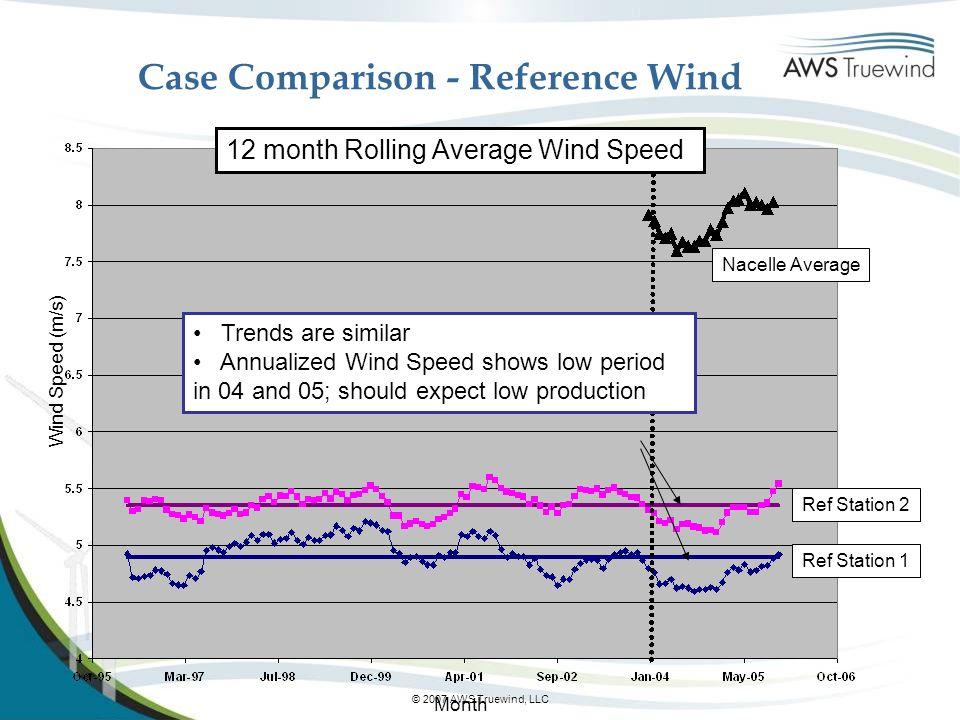 Case Comparison - Reference Wind