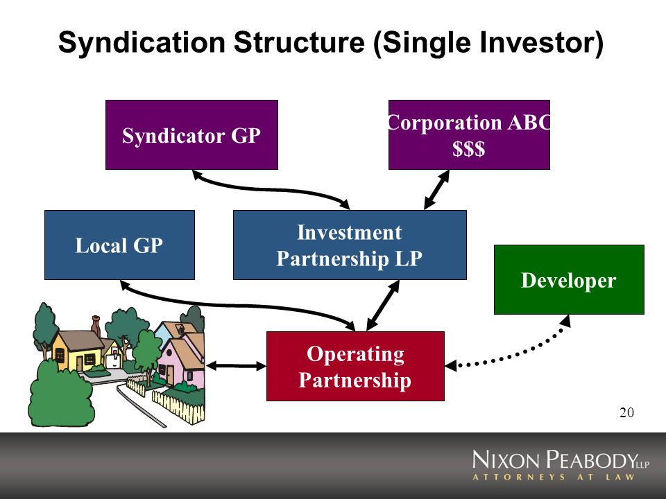 Syndication Structure (Single Investor)