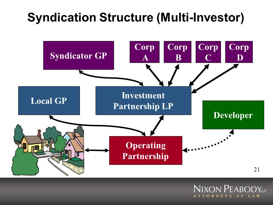 Syndication Structure (Multi-Investor)