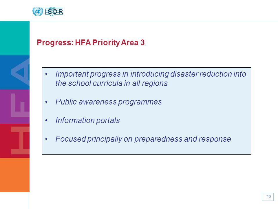 Progress: HFA Priority Area 3