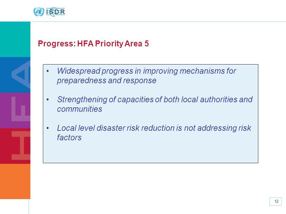 Progress: HFA Priority Area 5