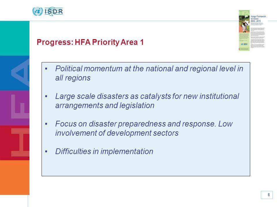 Progress: HFA Priority Area 1