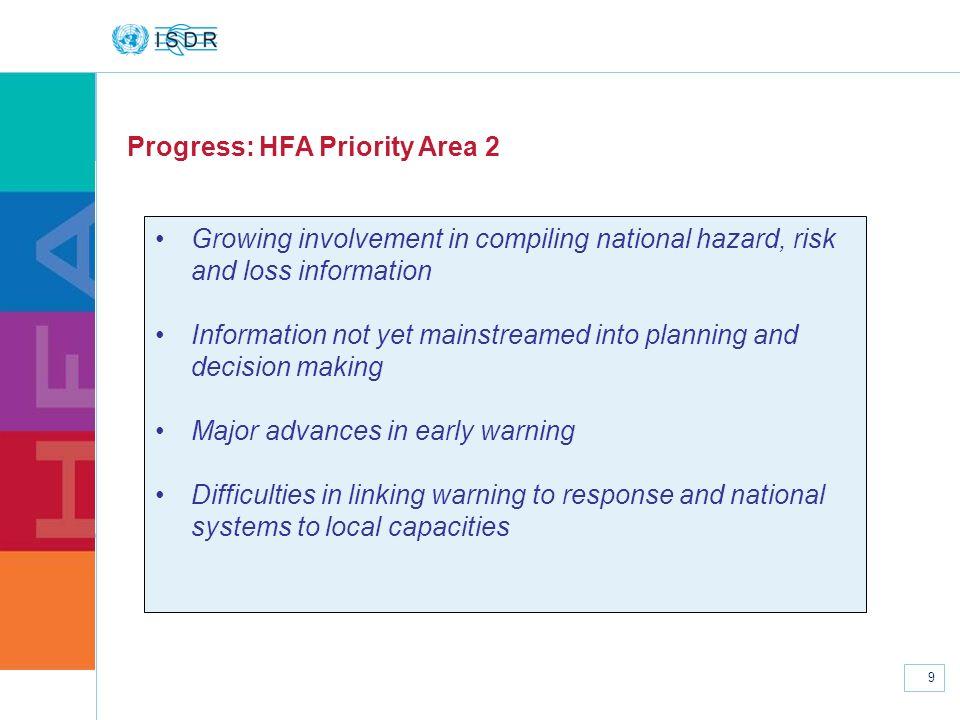 Progress: HFA Priority Area 2