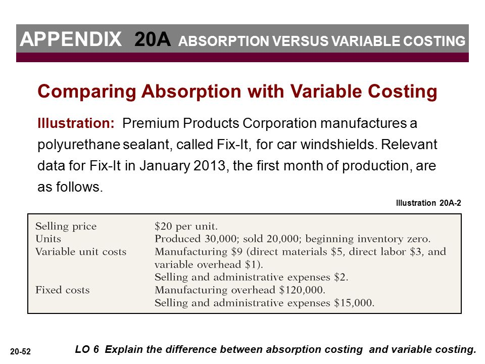 What are some of the advantages and disadvantages of absorption costing?