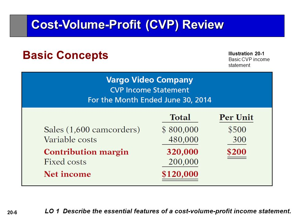 cost volume and profit Full crash course on udemy for $999   cost-volume-profit (cvp) analysis is used to evaluate how changes in costs and volume affect a company's.