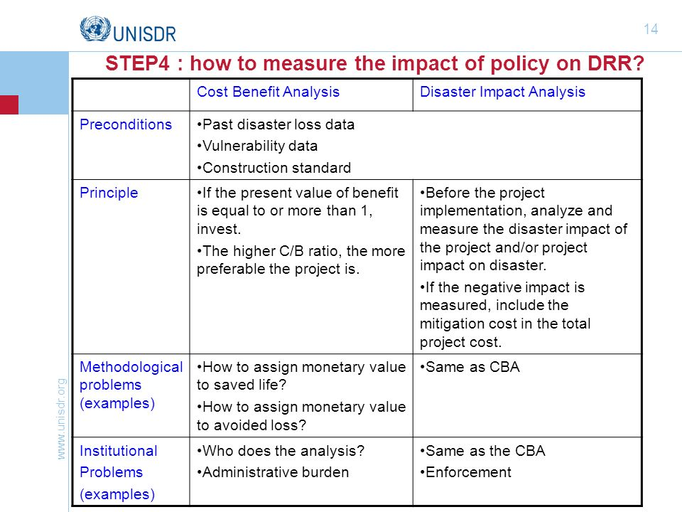 STEP4 : how to measure the impact of policy on DRR