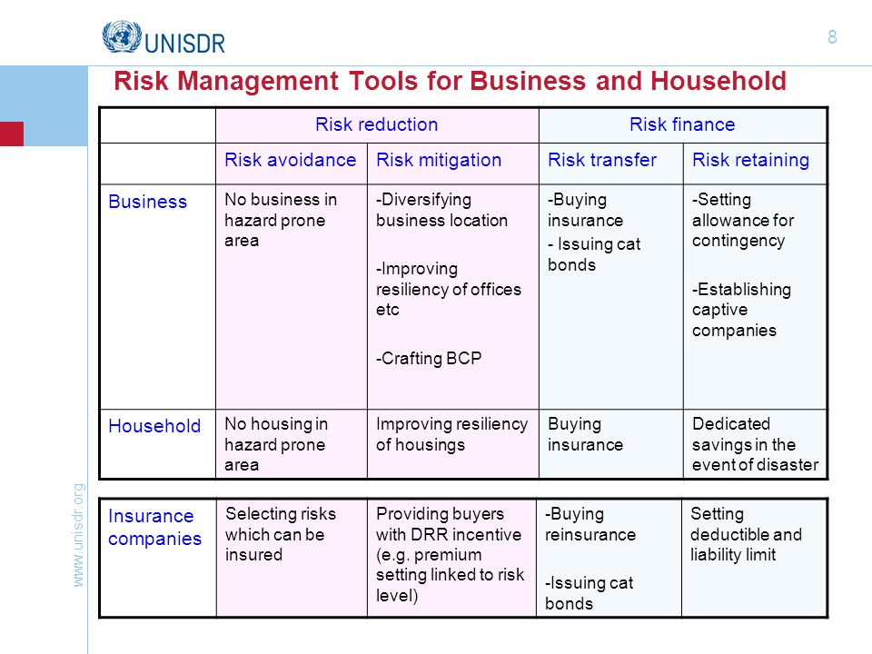 Risk Management Tools for Business and Household