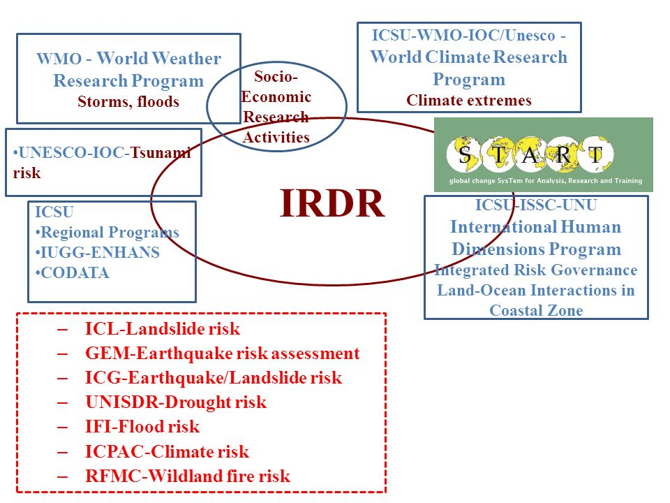 IRDR ICL-Landslide risk GEM-Earthquake risk assessment