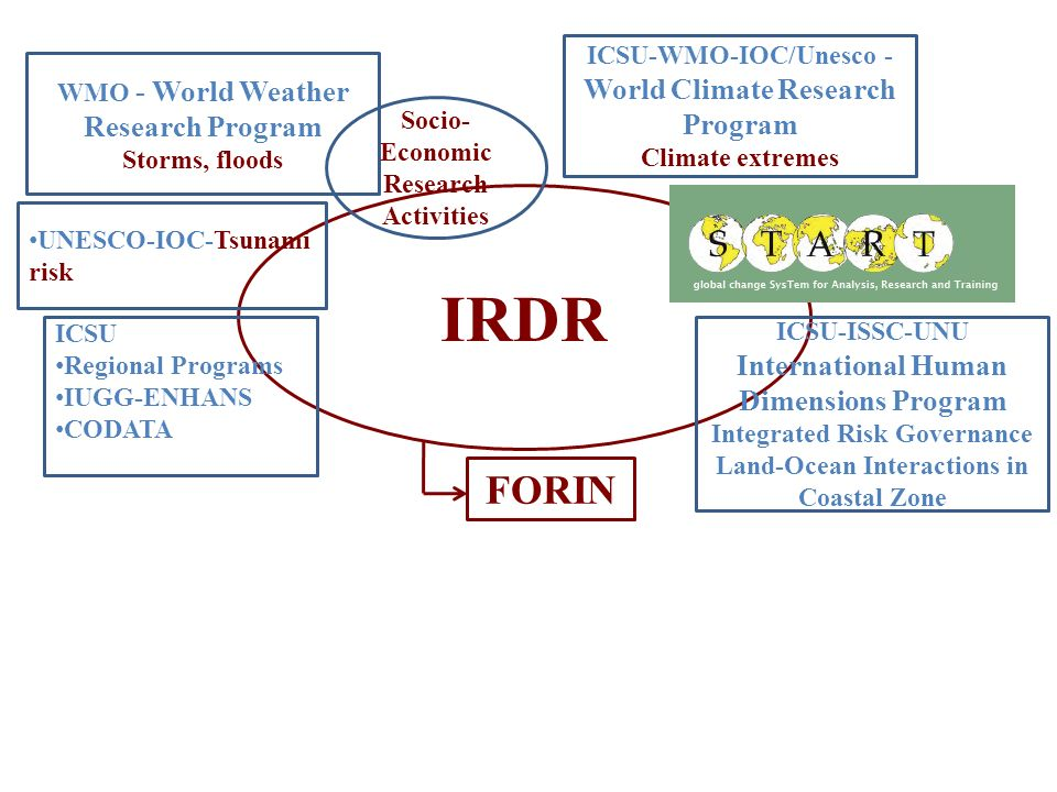 IRDR FORIN ICSU-WMO-IOC/Unesco - World Climate Research Program