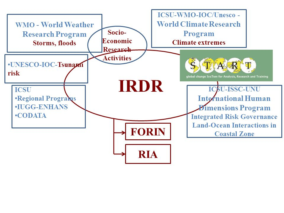 IRDR FORIN RIA ICSU-WMO-IOC/Unesco - World Climate Research Program