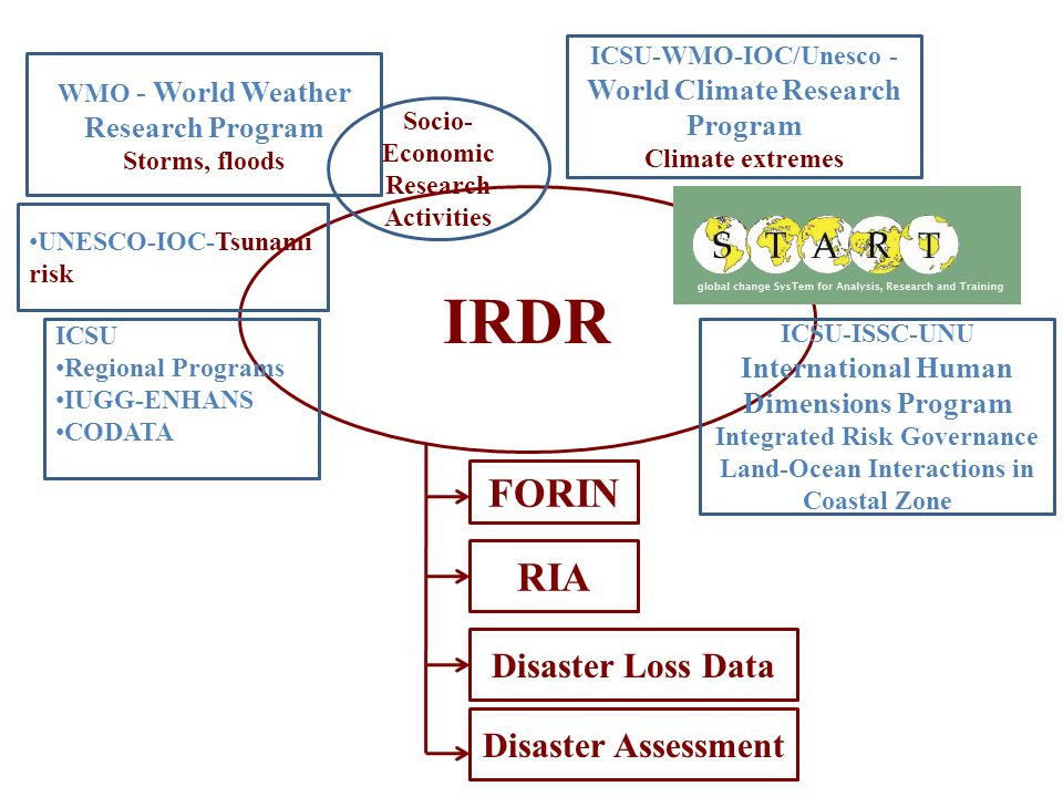 IRDR FORIN RIA Disaster Loss Data Disaster Assessment