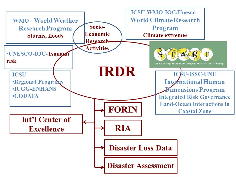IRDR FORIN RIA Int'l Center of Excellence Disaster Loss Data