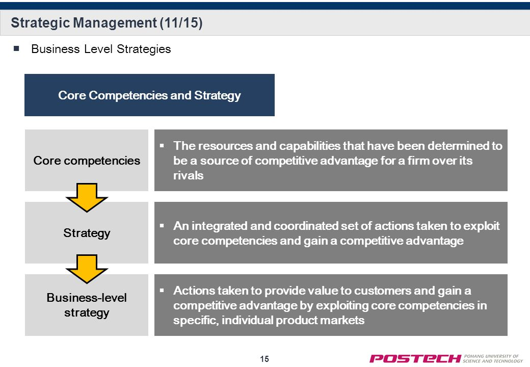 strategic management is a set of Strategic management: strategic management is at the core of all decisions made in stratsimmanagement students start by conducting environmental analysis before articulating the vision and mission of the organization.