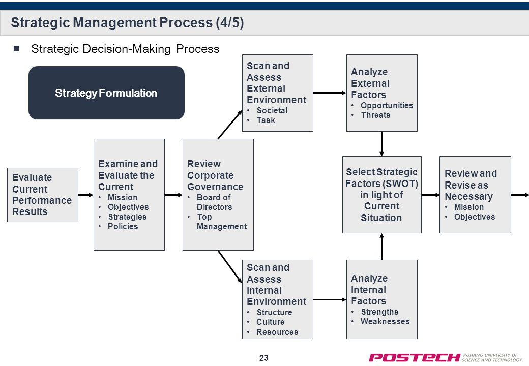 the external environment strategic management The internal and external environment  swot analysis is an effective method used for strategic planning to identify  and management, that give emphasis to the .