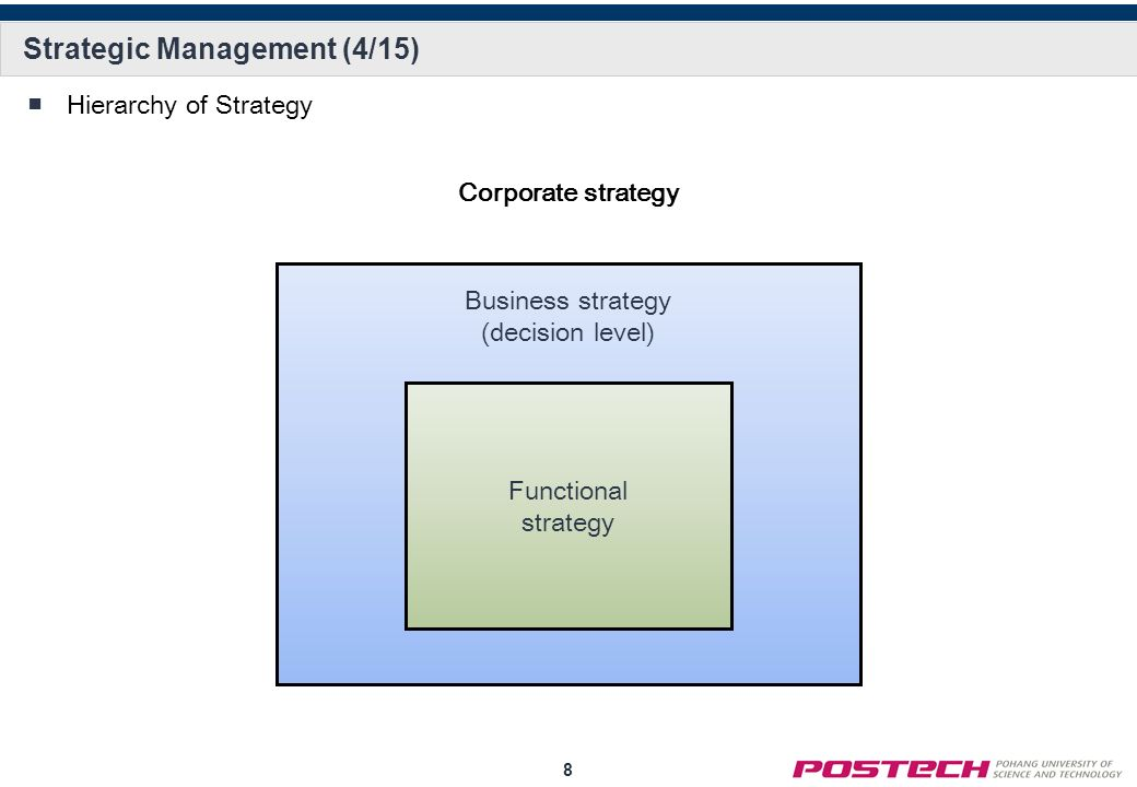 strategic management business level and function level Management strategies provide business owners with frameworks that help them reach their ultimate goals management experts have developed these strategies to be applied at different structural levels within a business operational-level strategies are applied to business operations as a whole, while functional-level strategies are implemented for each department.