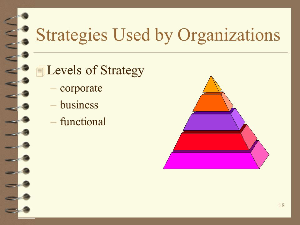 Strategies Used by Organizations
