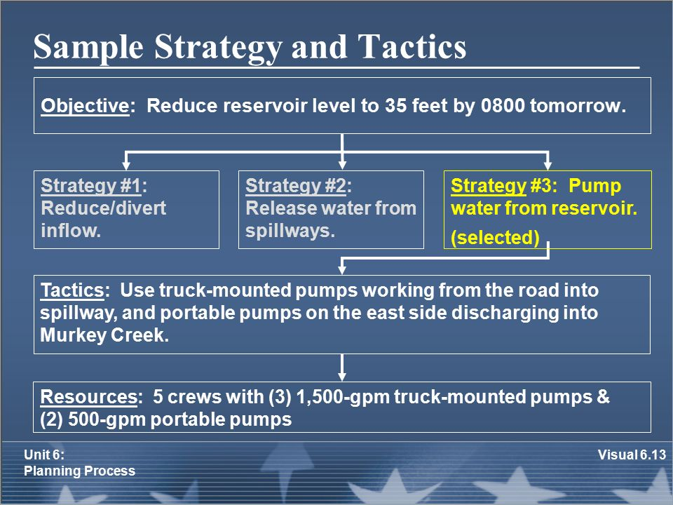 strategy tactics logistics There is always much confusion about the terms strategy and tactics in addition, much of what is called strategy is often really logistics, so how does it all work.