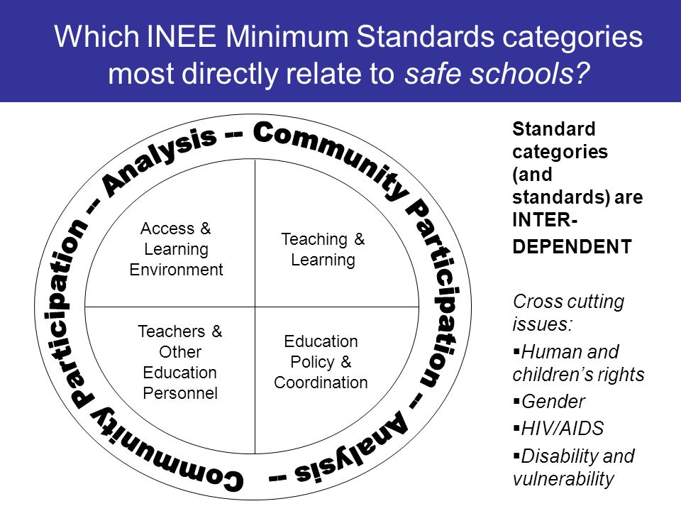 Which INEE Minimum Standards categories most directly relate to safe schools