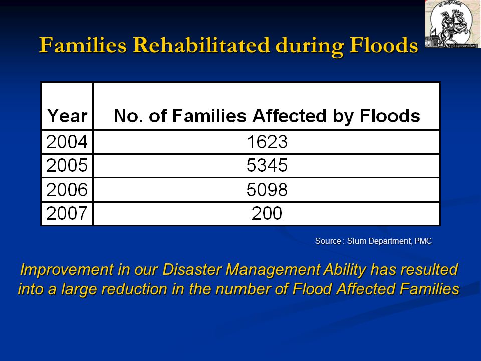 Families Rehabilitated during Floods