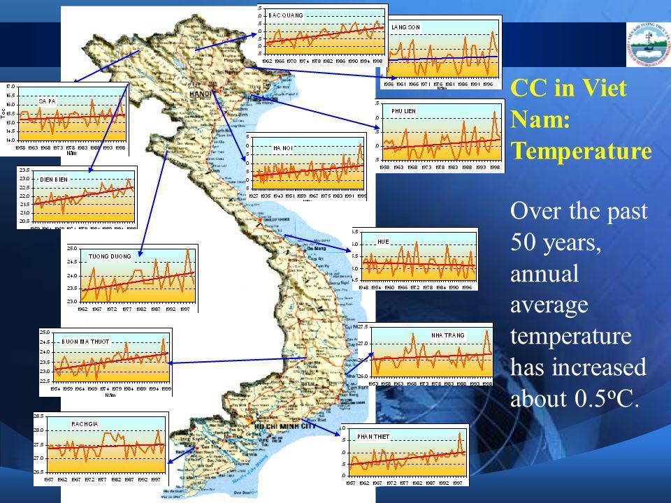 CC in Viet Nam: Temperature