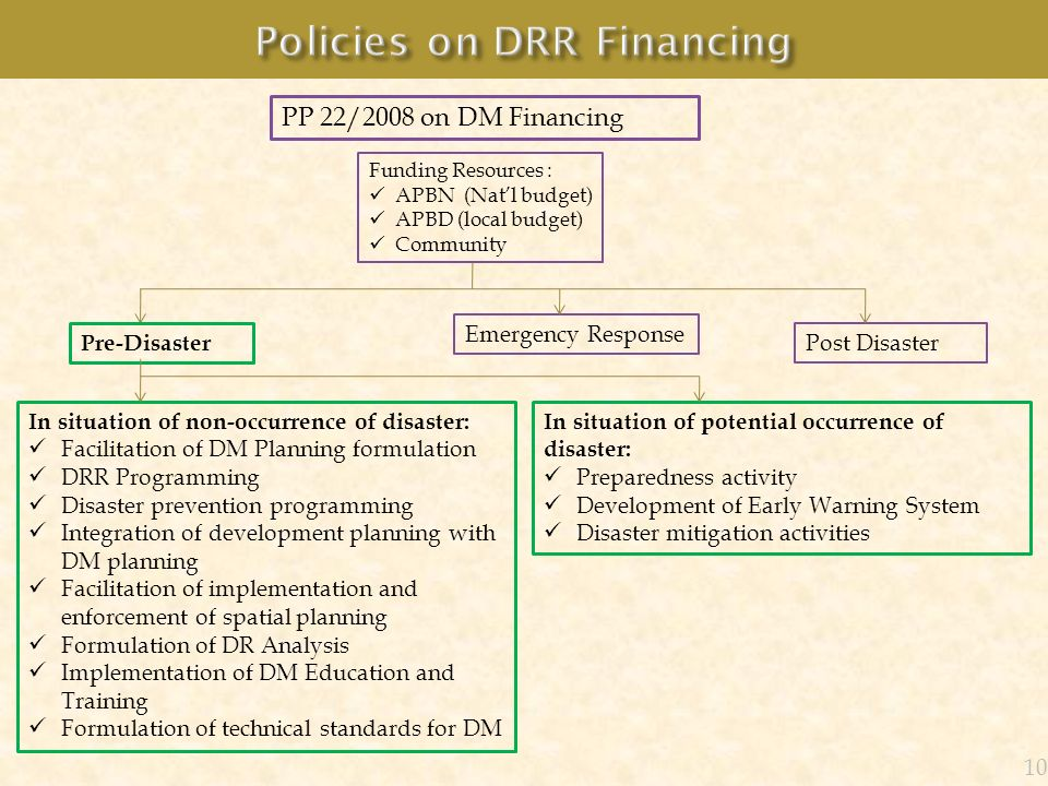Policies on DRR Financing