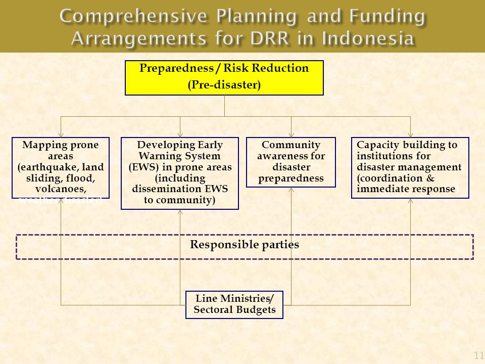 Comprehensive Planning and Funding Arrangements for DRR in Indonesia