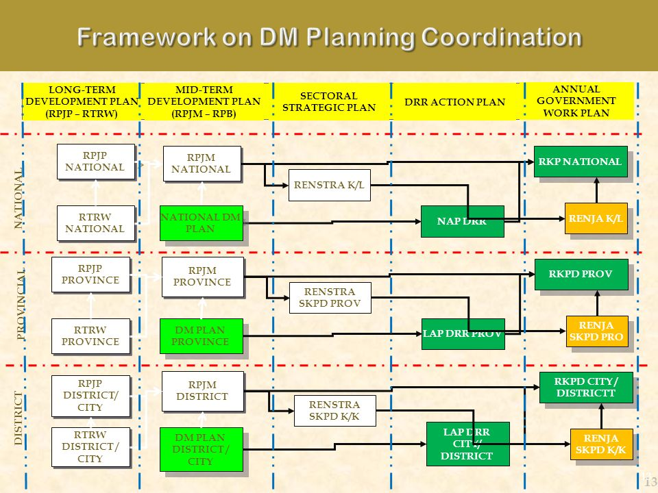 Framework on DM Planning Coordination