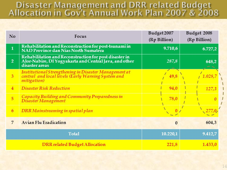 DRR related Budget Allocation