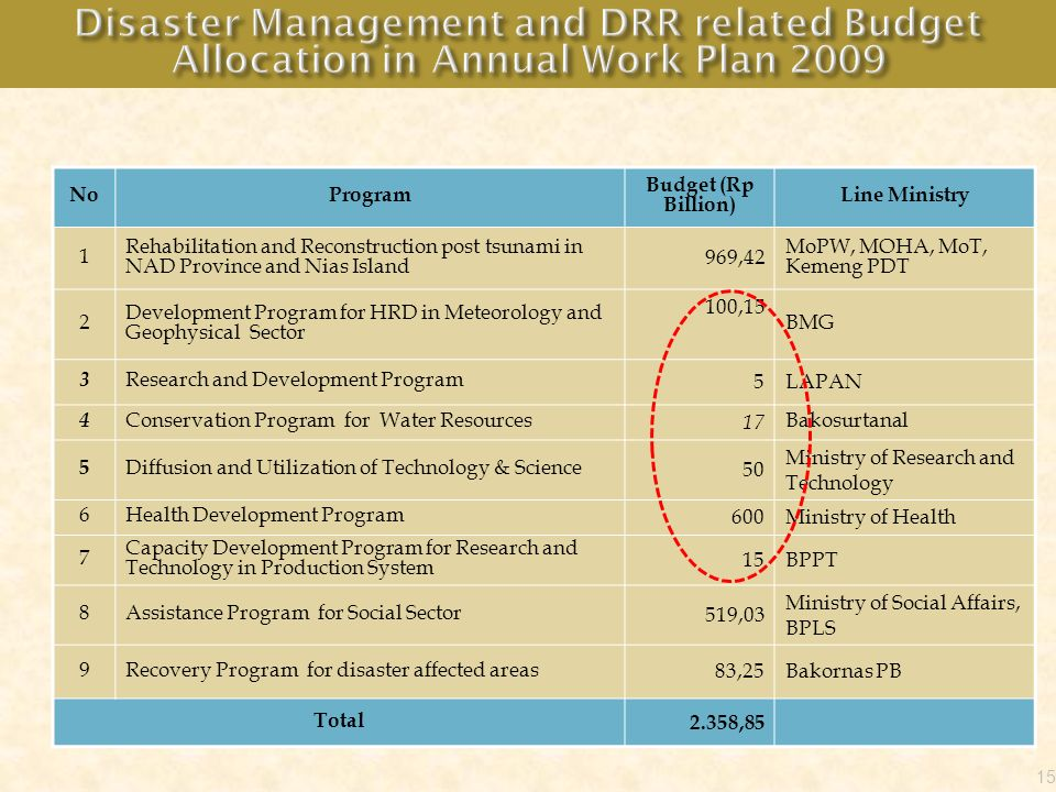 Disaster Management and DRR related Budget Allocation in Annual Work Plan 2009