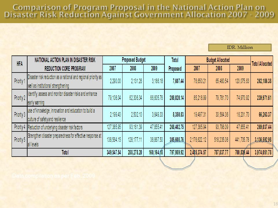 Comparison of Program Proposal in the National Action Plan on Disaster Risk Reduction Against Government Allocation 2007 - 2009