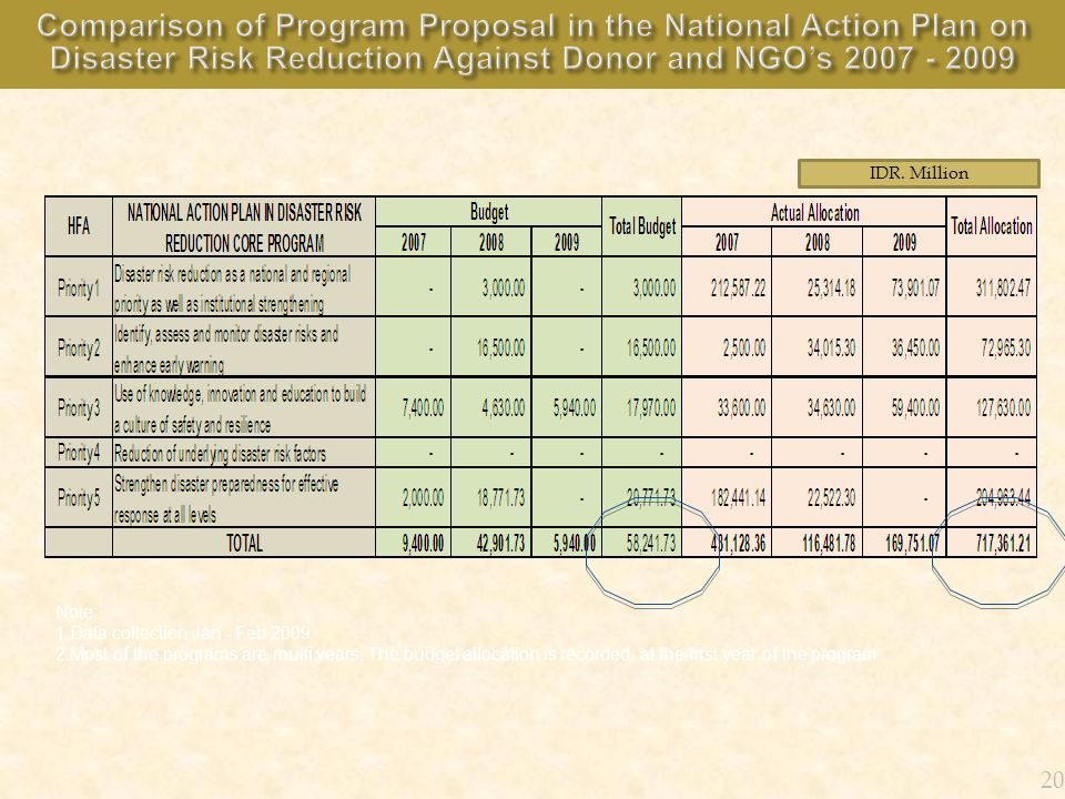 Comparison of Program Proposal in the National Action Plan on Disaster Risk Reduction Against Donor and NGO's 2007 - 2009