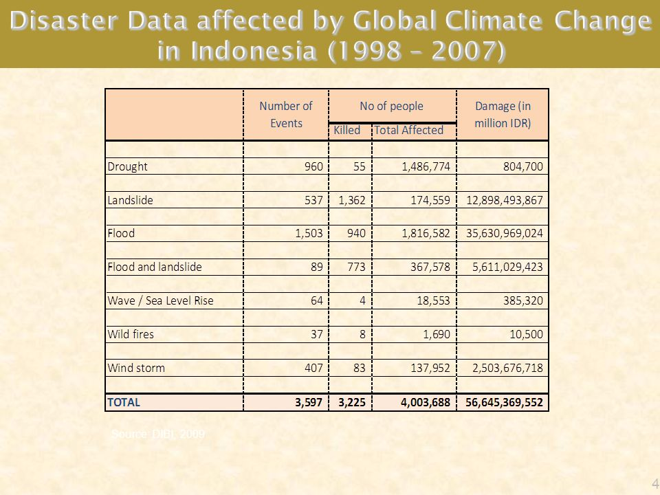 Disaster Data affected by Global Climate Change in Indonesia (1998 – 2007)