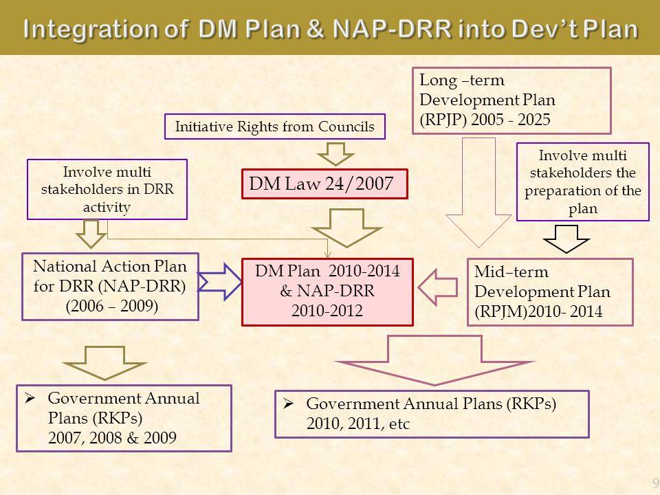 Integration of DM Plan & NAP-DRR into Dev't Plan