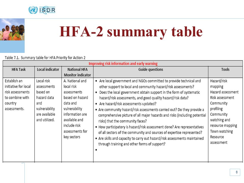 HFA-2 summary table