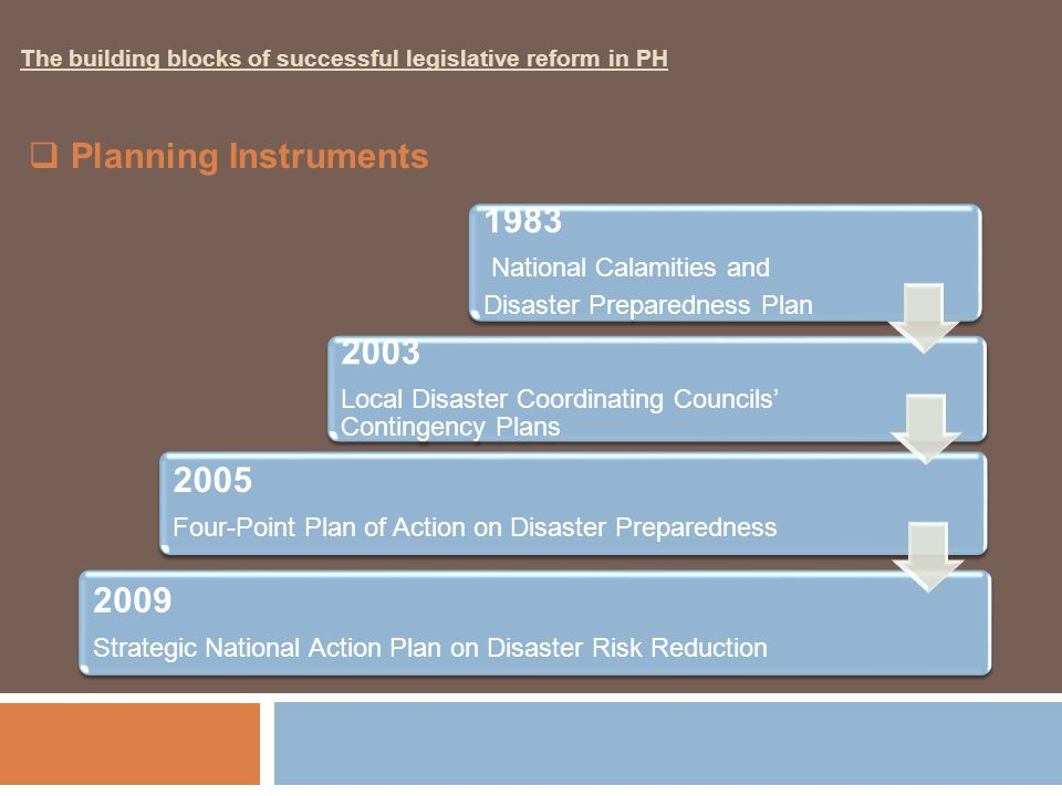 Planning Instruments 1983 2003 2005 2009 National Calamities and