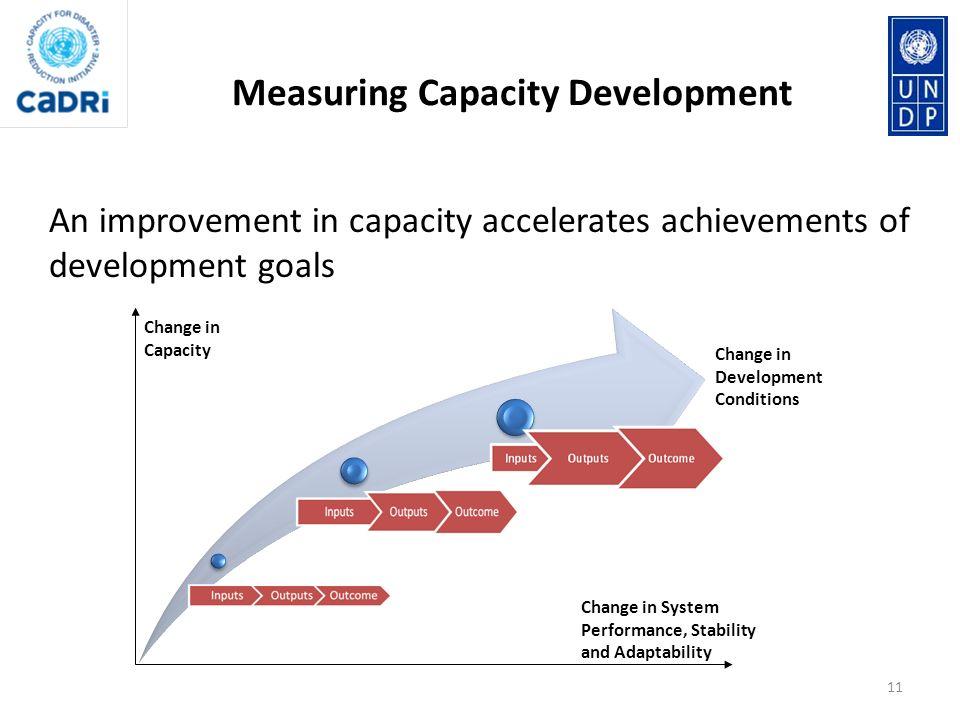 Measuring Capacity Development