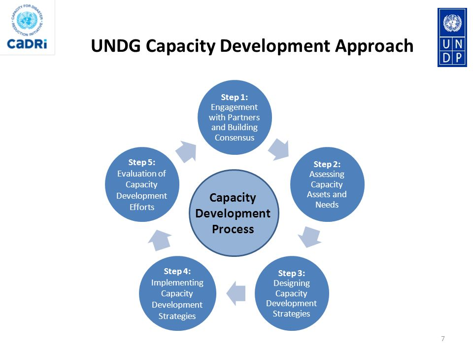 UNDG Capacity Development Approach