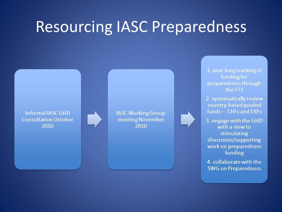 Resourcing IASC Preparedness