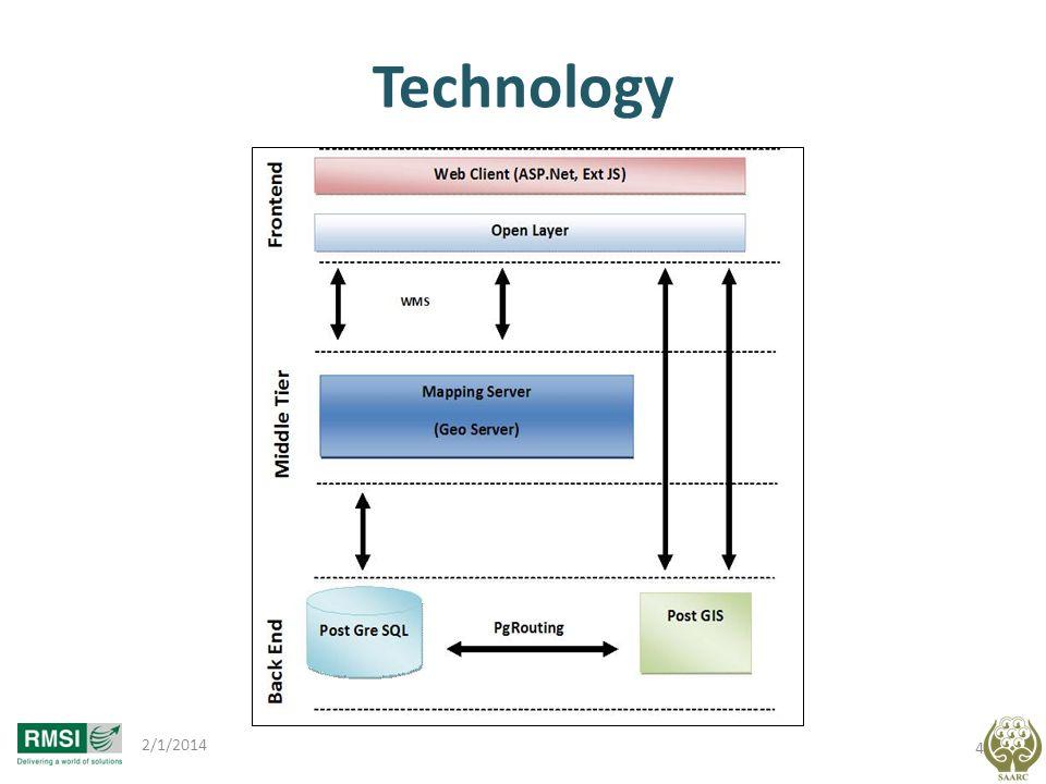 Technology 3/27/2017
