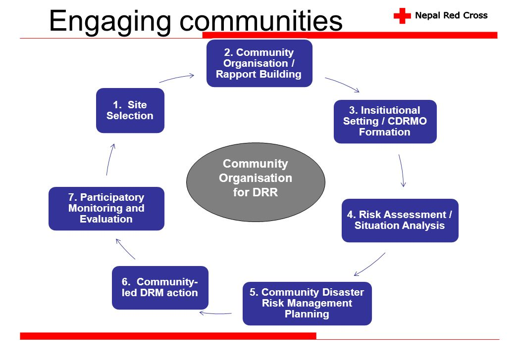Engaging communities Community Organisation for DRR