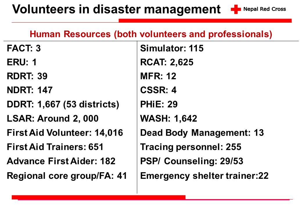 Human Resources (both volunteers and professionals)