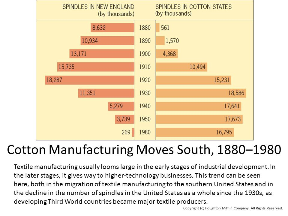 Cotton Manufacturing Moves South, 1880–1980
